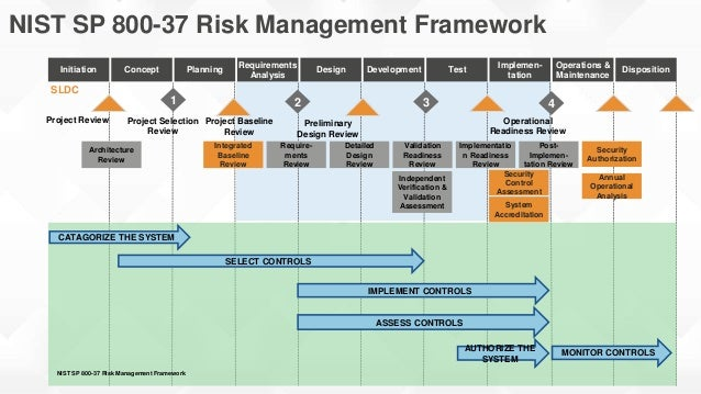 post-notice of compliance noc changes framework document